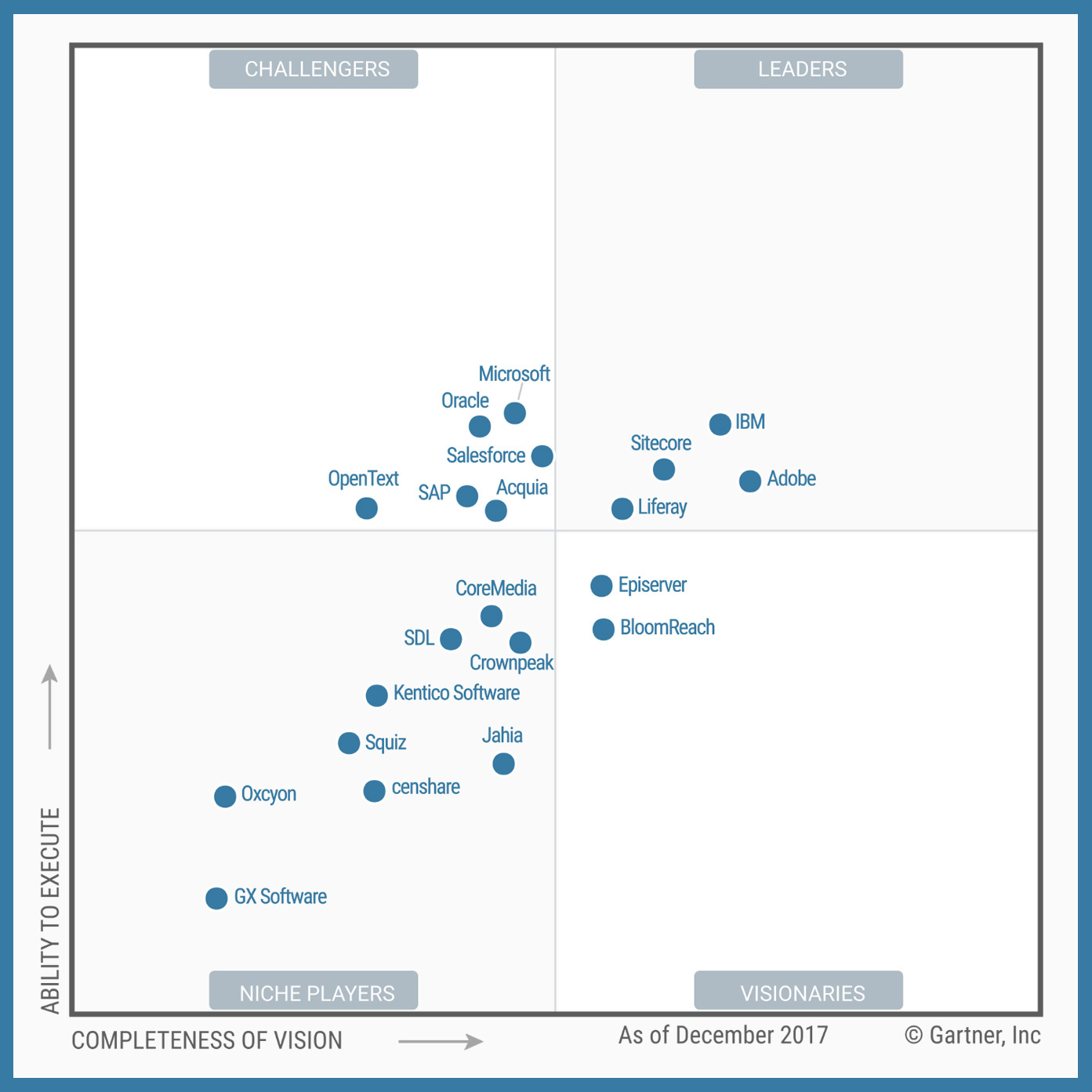 Magic Quadrant for DXP Platforms according to Gartner