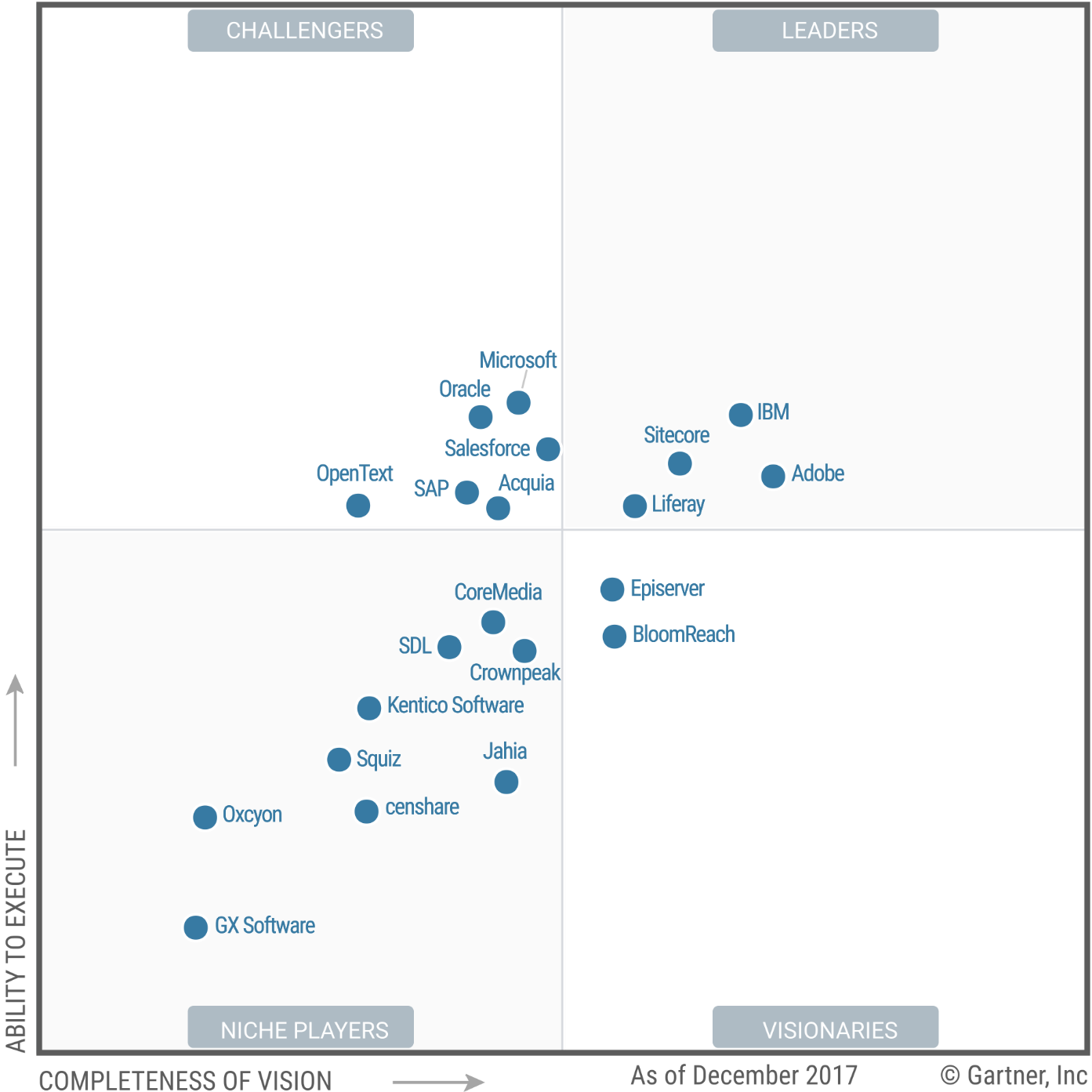 Liferay Dxp In The Magic Quadrant For Dxp Platforms
