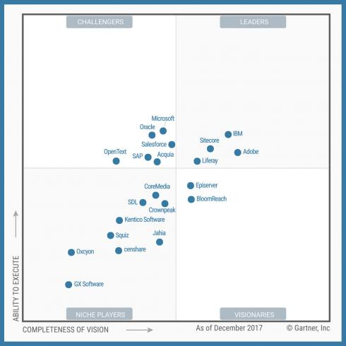 Magic Quadrant for DXP Platforms according to Gartner aa935761b40